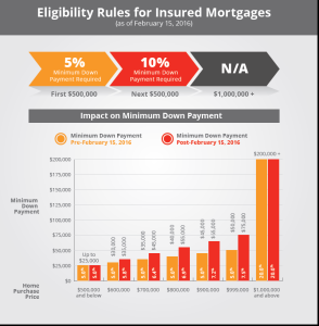 Mortgage Eligibility Rules graphic
